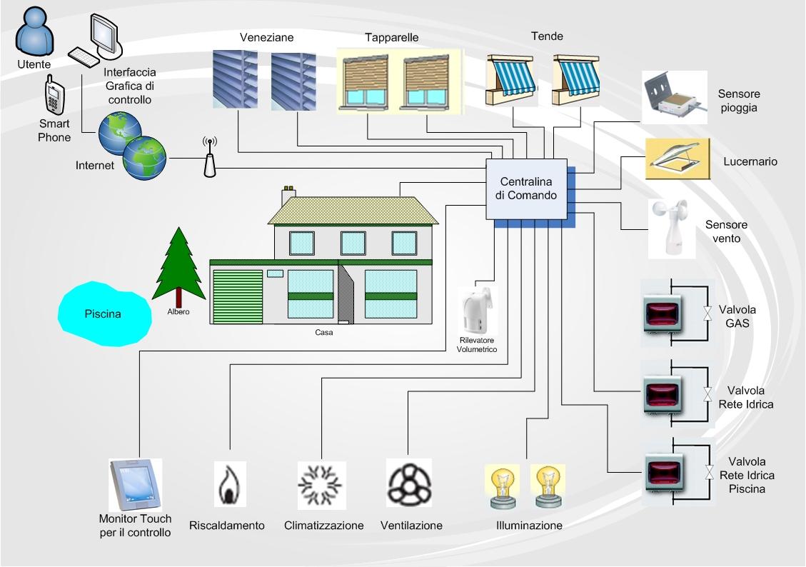 Domotica estudio de proyectos edilicios consultora de for Domotica casa