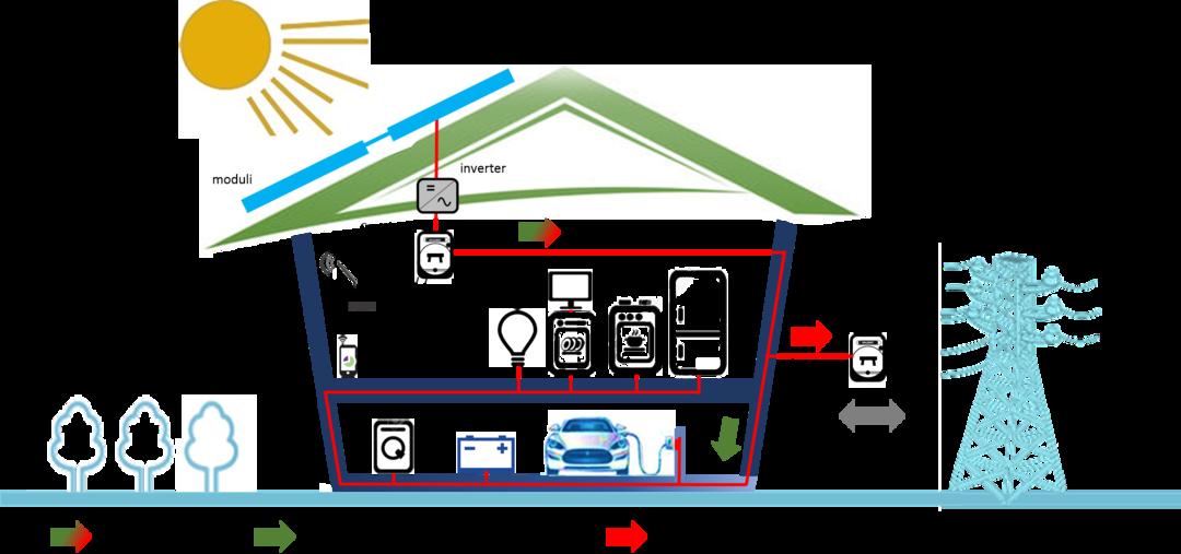 Il fotovoltaico estudio de proyectos edilicios - Quanto costa un impianto allarme casa ...