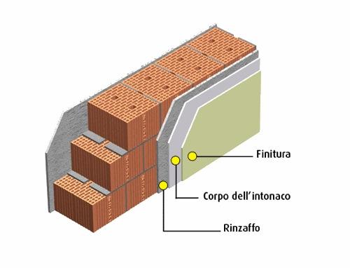 Intonaci estudio de proyectos edilicios consultora de - Prezzo intonaco esterno ...