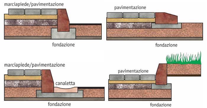 Pavimentazioni esterne estudio de proyectos edilicios - Posa pavimento esterno su cemento ...