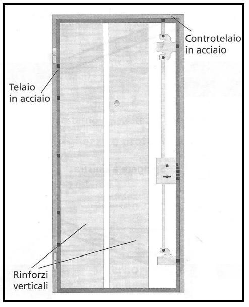 Porte blindate estudio de proyectos edilicios consultora for Porte leroy merlin blindate