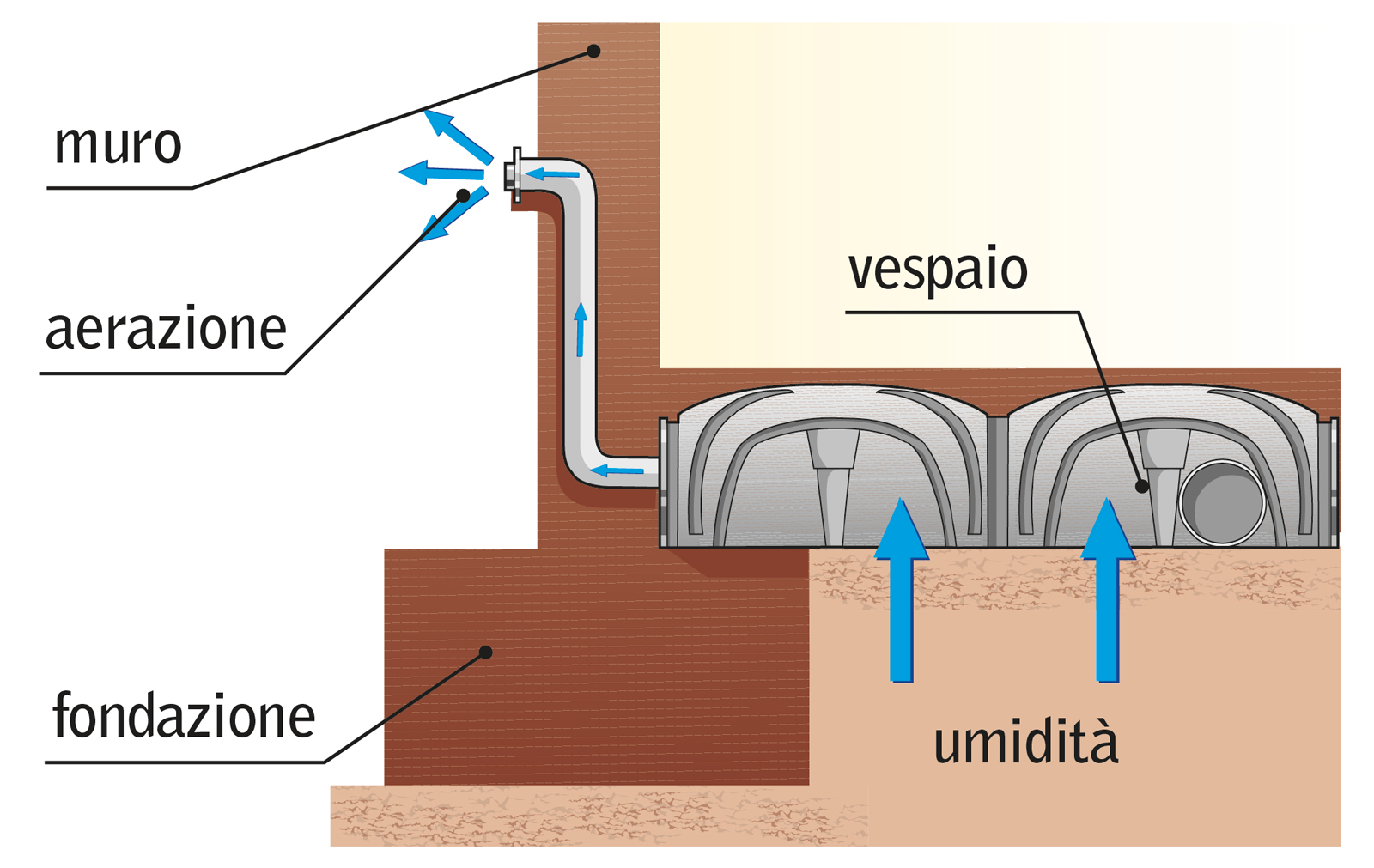 Vespaio Areato Altezza Minima estudio de proyectos edilicios-consultora de seguridad e