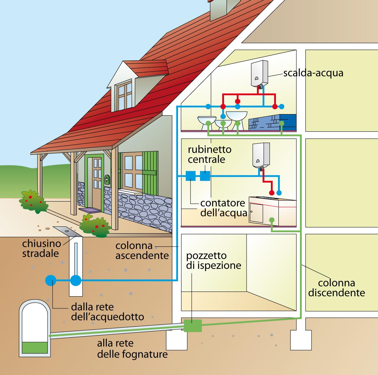 Costo impianto idraulico casa latest bagno costi casa for Come risparmiare denaro per costruire una casa