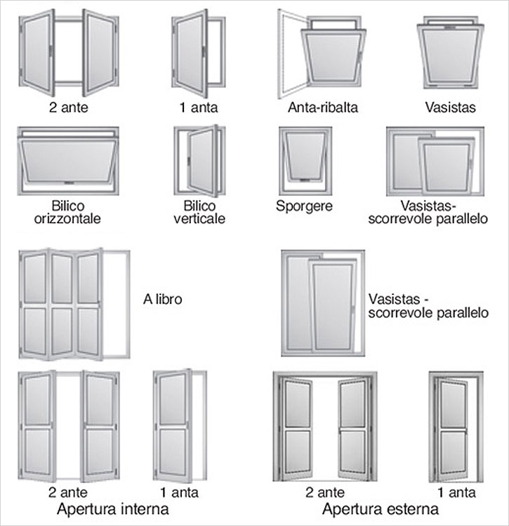 Serramenti esterni interni estudio de proyectos edilicios consultora de seguridad e higiene - Tipi di finestre ...